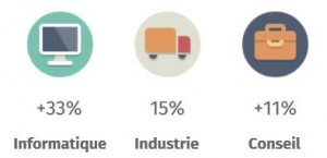 secteurs qui paient le plus